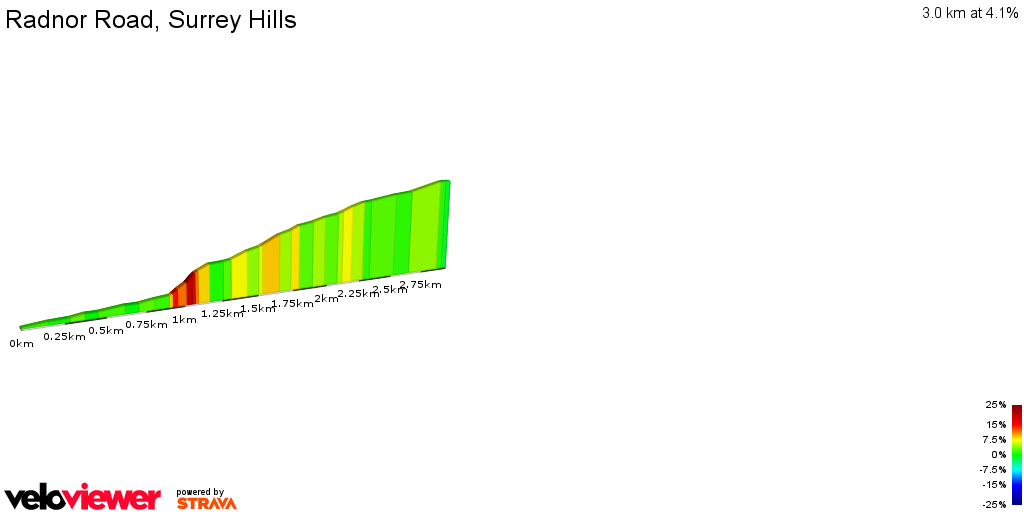 2D Elevation profile image for Radnor Road, Surrey Hills