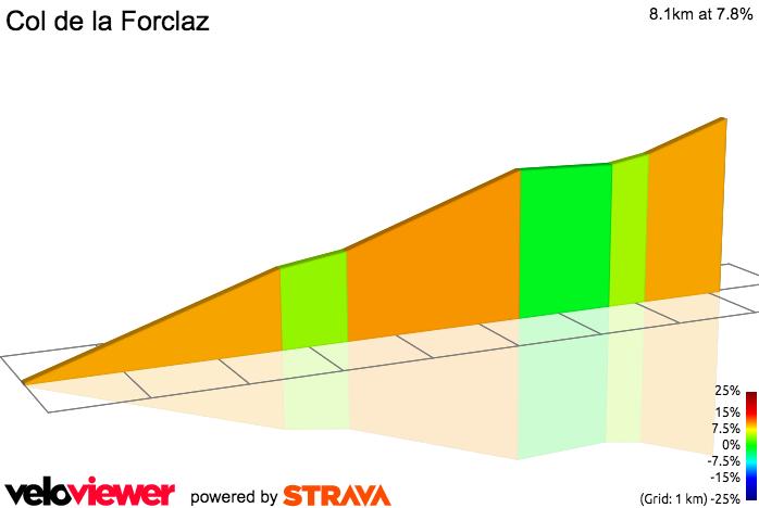 2D Elevation profile image for Col de la Forclaz