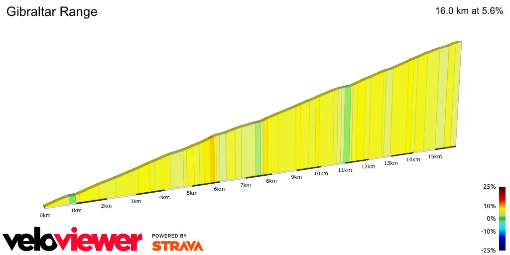 2D Elevation profile image for Gibraltar Range