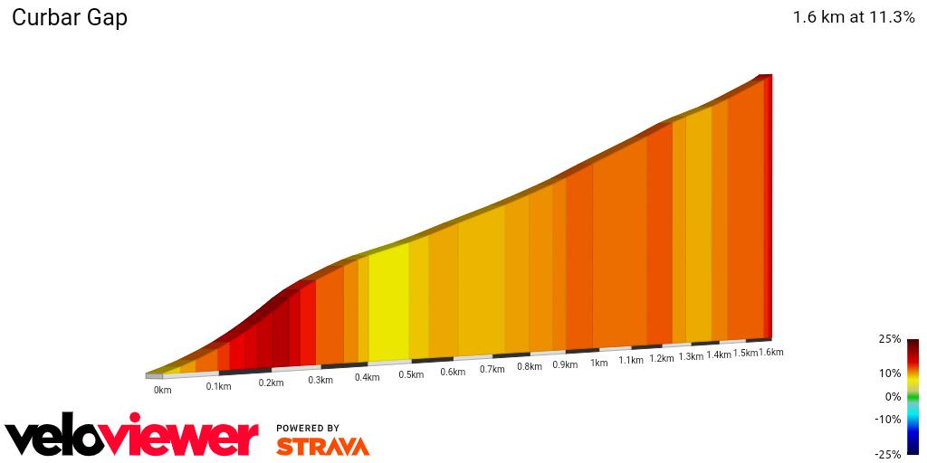 2D Elevation profile image for Curbar Gap