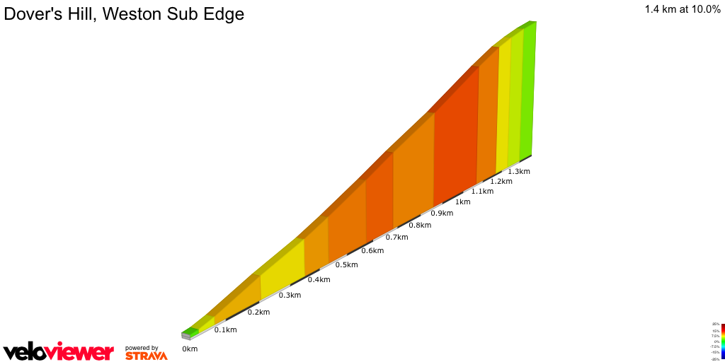 2D Elevation profile image for Dover's Hill, Weston Sub Edge