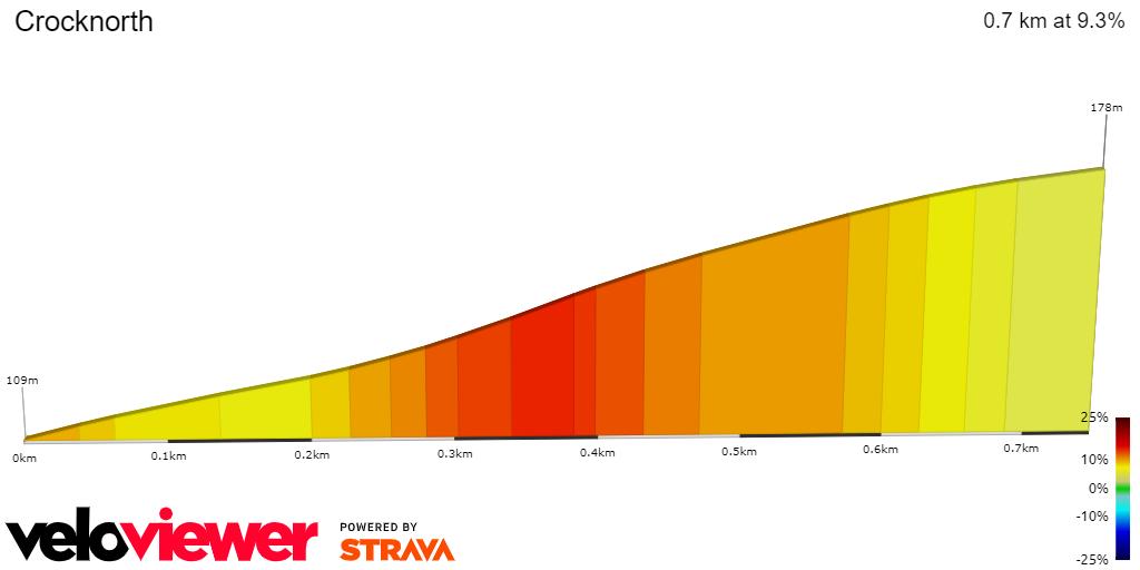 2D Elevation profile image for Crocknorth