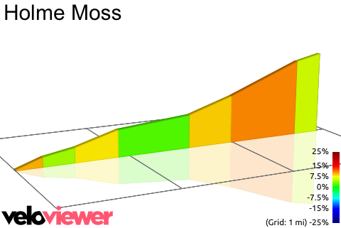 2D Elevation profile image for Holme Moss