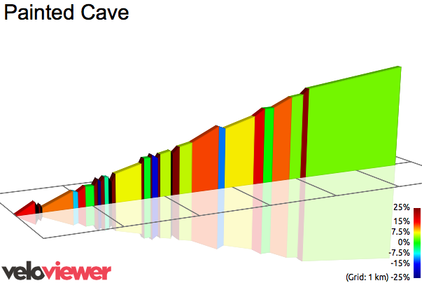 2D Elevation profile image for Painted Cave