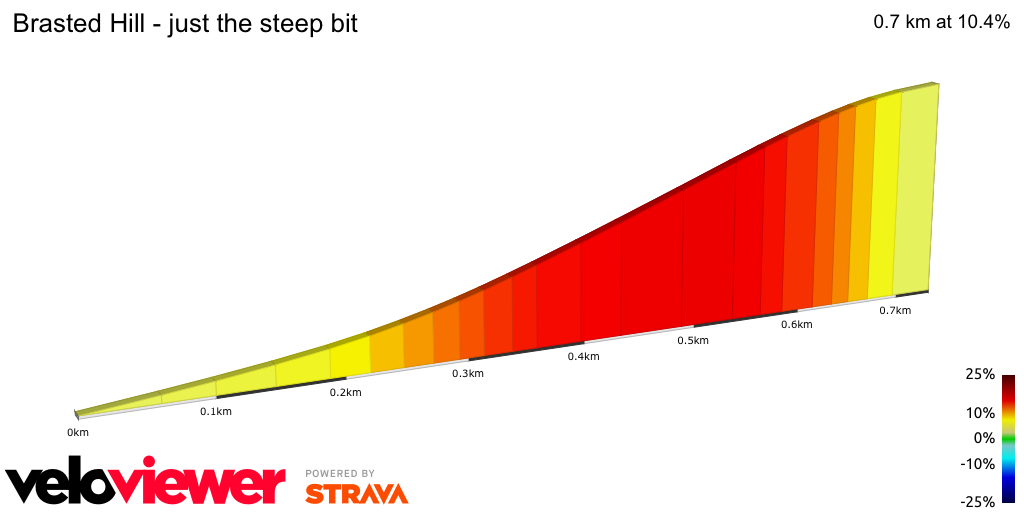 2D Elevation profile image for Brasted Hill - just the steep bit