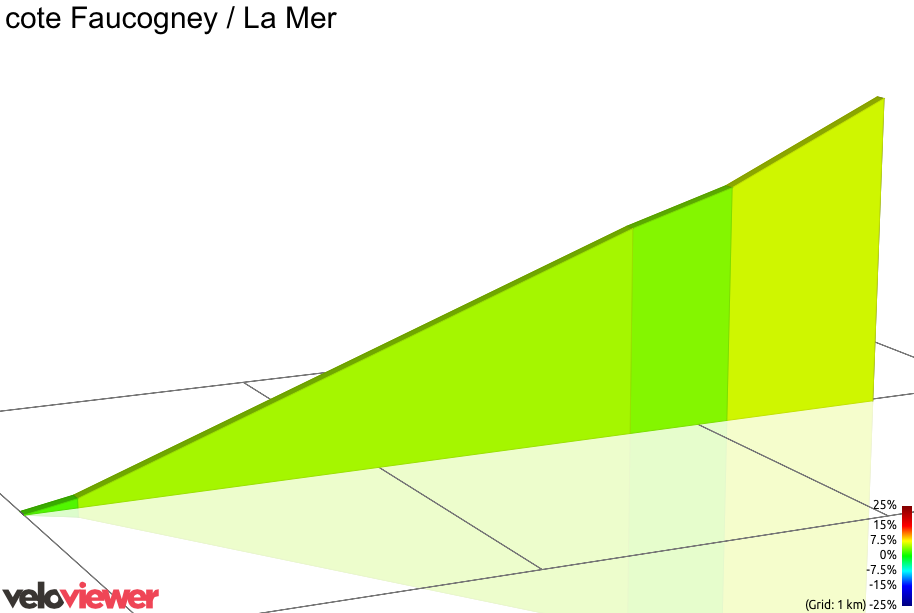 2D Elevation profile image for cote Faucogney / La Mer