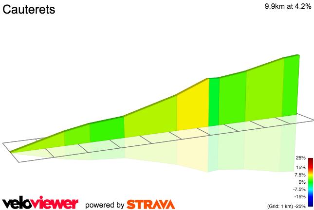 2D Elevation profile image for Cauterets