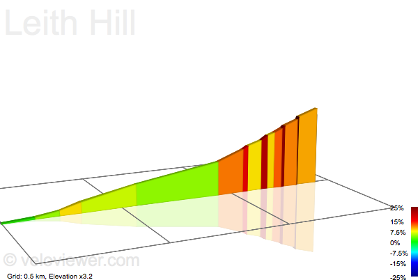 2D Elevation profile image for Leith Hill