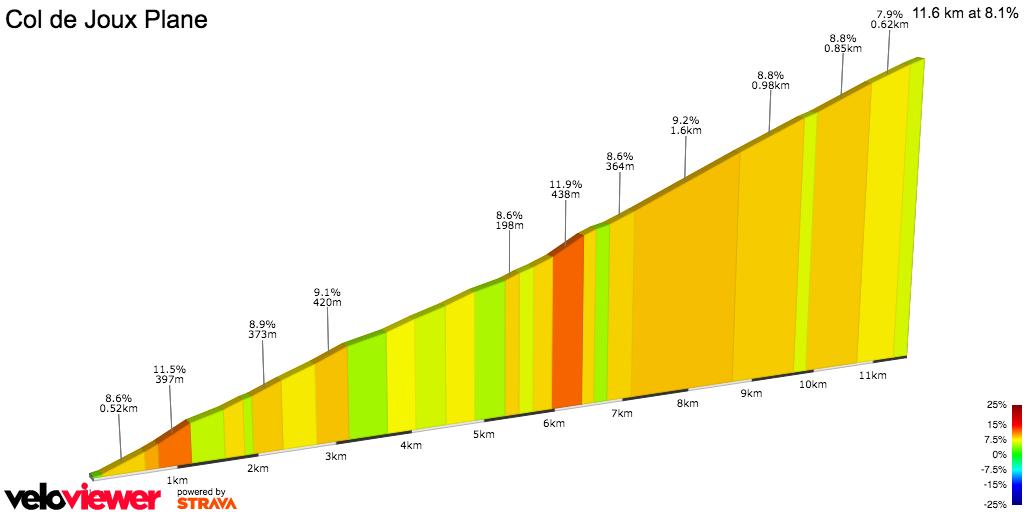 2D Elevation profile image for Joux-Plane