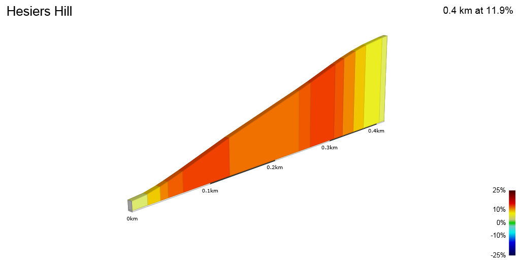 2D Elevation profile image for Hesiers Hill