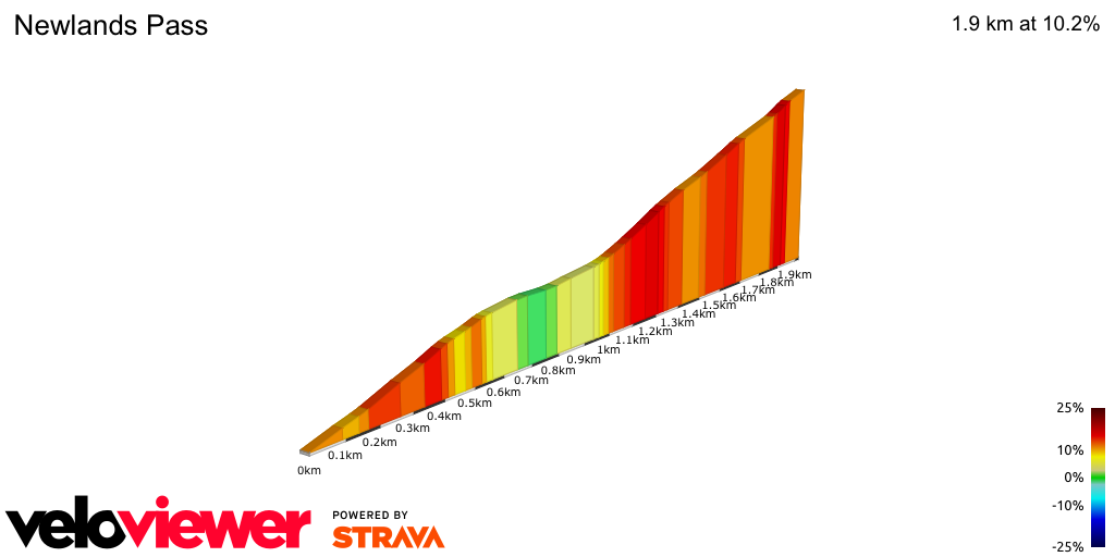 2D Elevation profile image for Newlands Pass