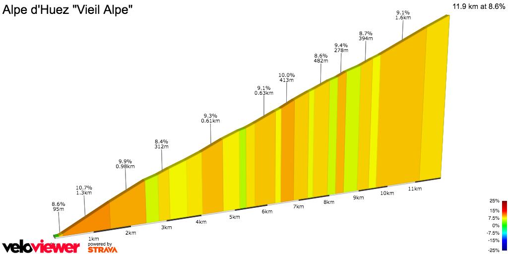 2D Elevation profile image for Alpe d'Huez Vieil Alpe