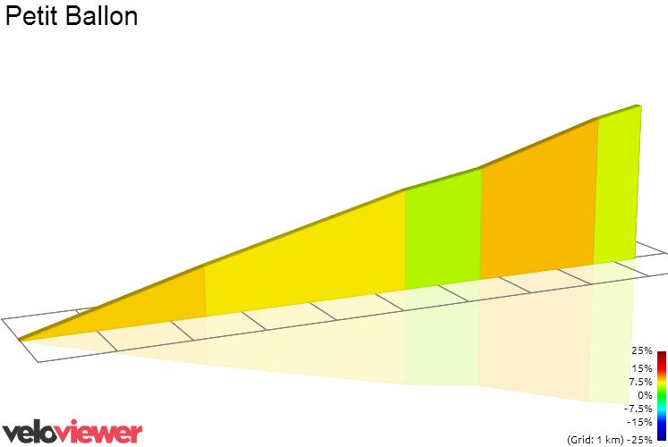 2D Elevation profile image for Le Petit Ballon depuis Luttenbach