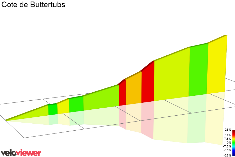 2D Elevation profile image for Buttertubs