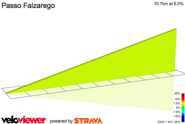 2D Elevation profile image for Passo di Falzarego (west)