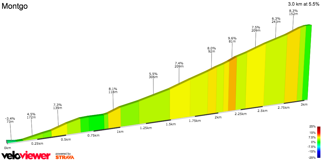 2D Elevation profile image for From roundabout to top