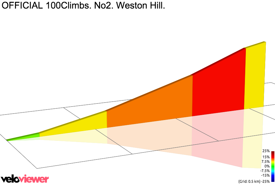 2D Elevation profile image for OFFICIAL 100Climbs. No2. Weston Hill.