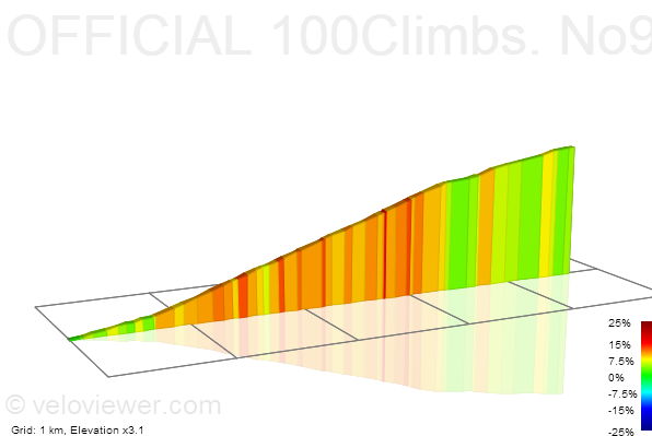2D Elevation profile image for OFFICIAL 100Climbs. No97. The Tumble.