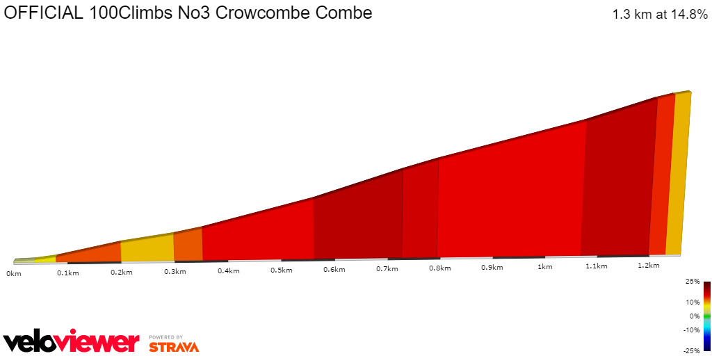 2D Elevation profile image for OFFICIAL 100Climbs. No3. Crowcombe Combe..