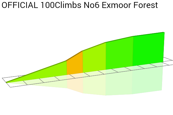 2D Elevation profile image for OFFICIAL 100Climbs No6 Exmoor Forest
