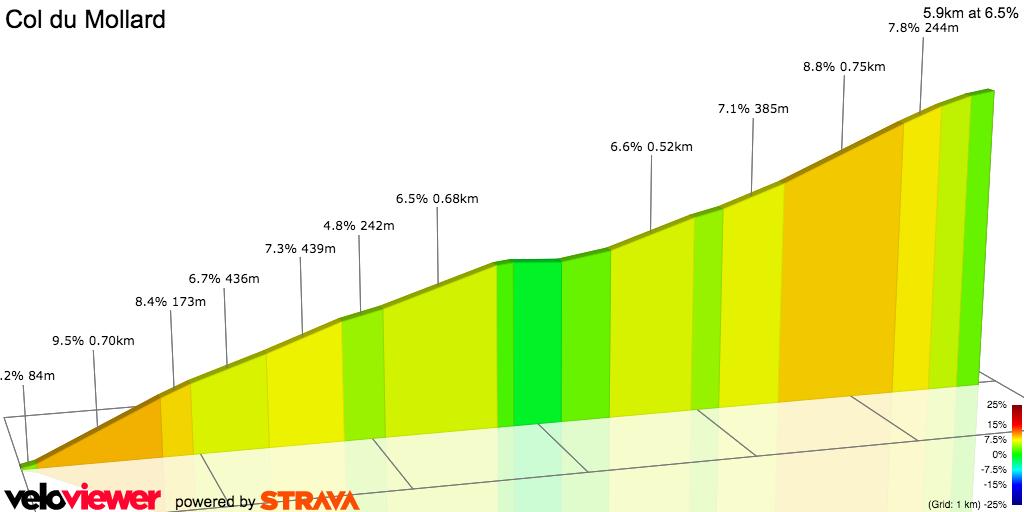 2D Elevation profile image for Col du Mollard