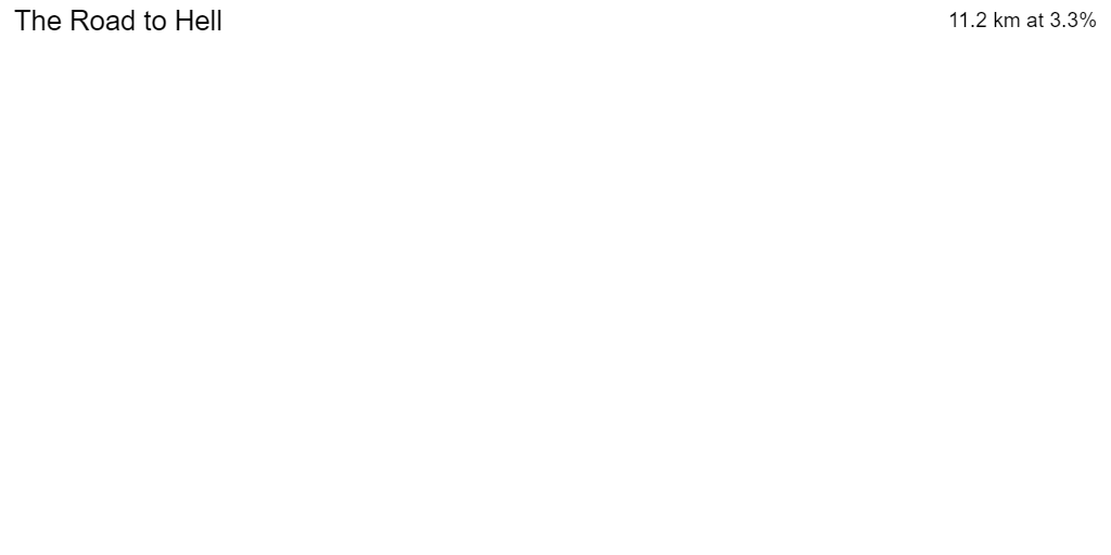 2D Elevation profile image for OFFICIAL 100Climbs No89 The Road to Hell