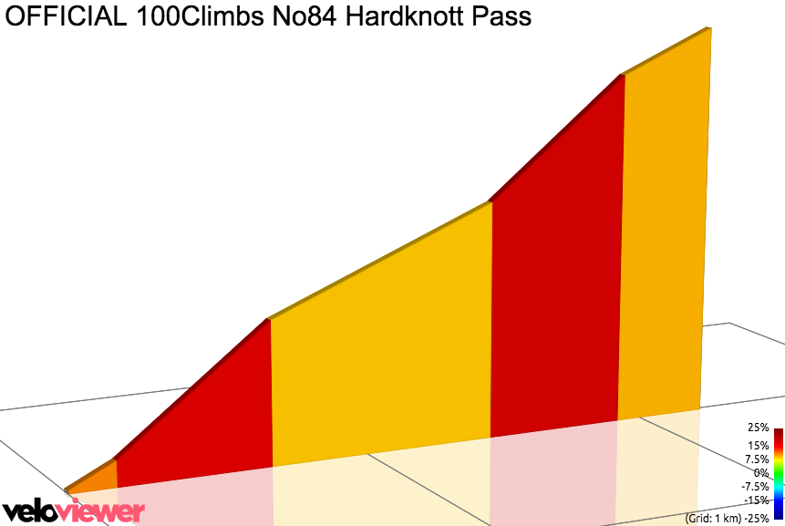 2D Elevation profile image for OFFICIAL 100Climbs No84 Hardknott Pass