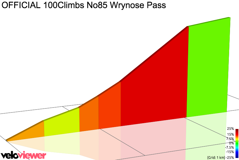 2D Elevation profile image for OFFICIAL 100Climbs No85 Wrynose Pass
