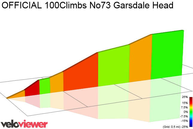2D Elevation profile image for OFFICIAL 100Climbs No73 Garsdale Head