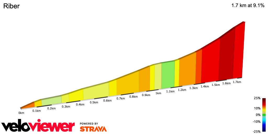 2D Elevation profile image for OFFICIAL 100Climbs No32 Riber