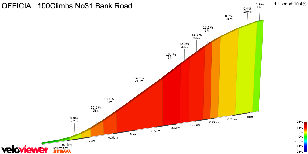 2D Elevation profile image for Bank Road