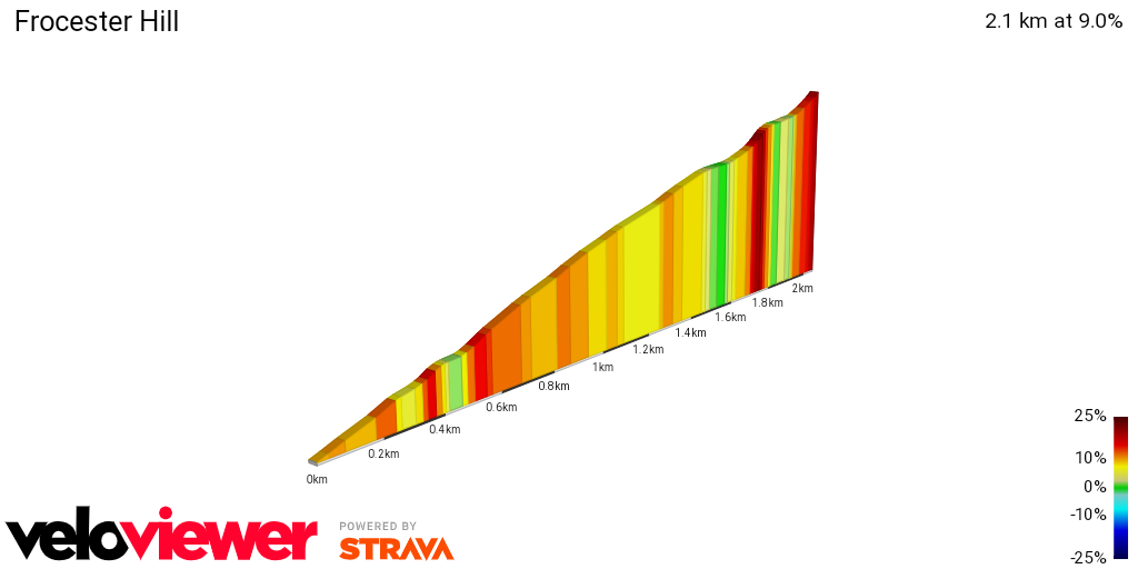 2D Elevation profile image for Frocester Hill