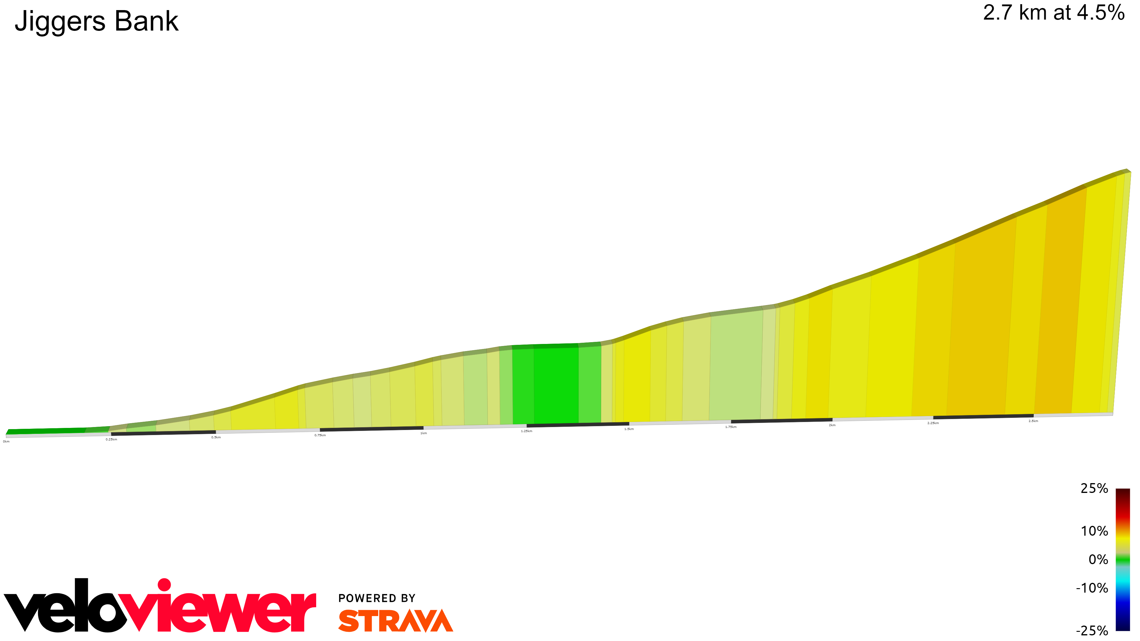 2D Elevation profile image for OFFICIAL 100Climbs No38 Jiggers Bank