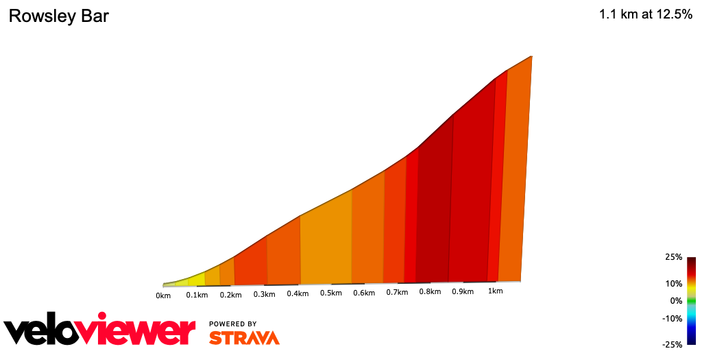 2D Elevation profile image for OFFICIAL 100Climbs No34 Rowsley Bar