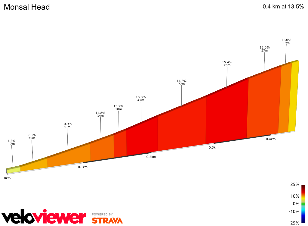 2D Elevation profile image for OFFICIAL 100Climbs No30 Monsal Head