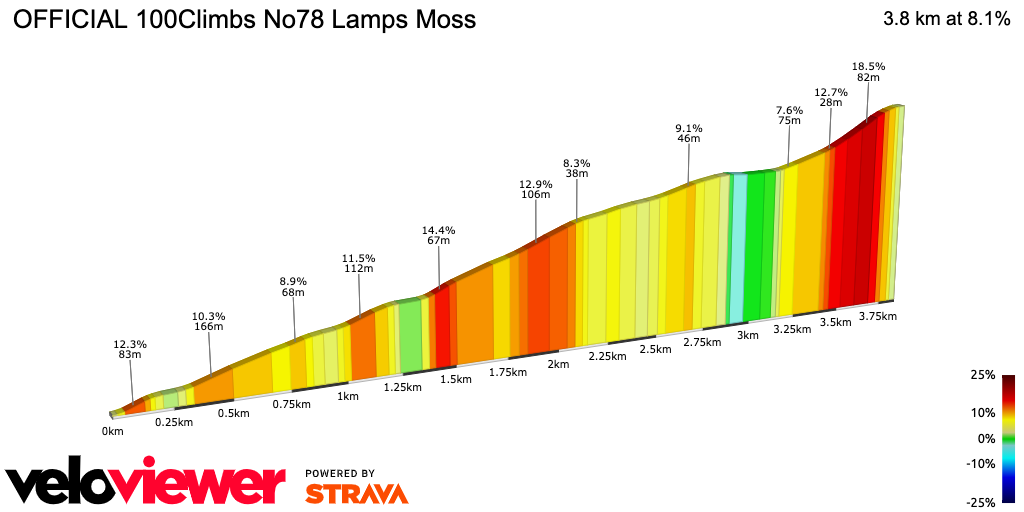 2D Elevation profile image for OFFICIAL 100Climbs No78 Lamps Moss