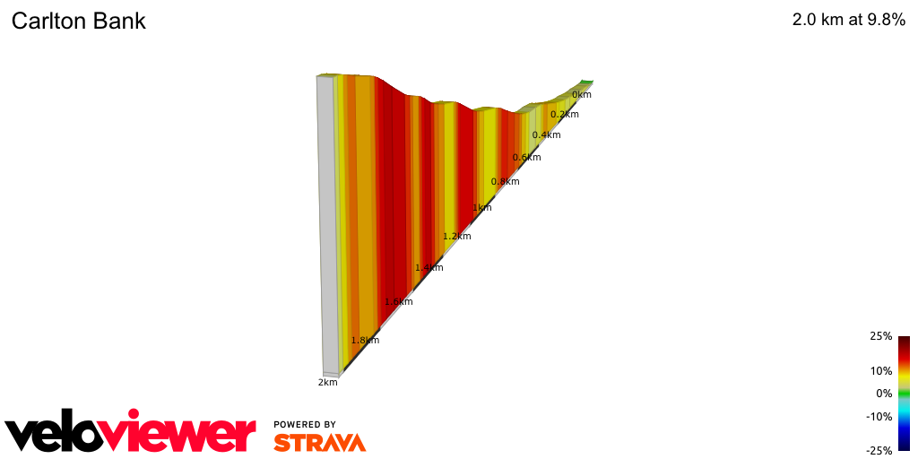 2D Elevation profile image for OFFICIAL 100Climbs No58 Carlton Bank
