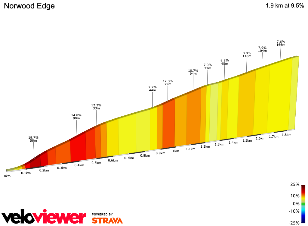 2D Elevation profile image for OFFICIAL 100Climbs No53 Norwood Edge