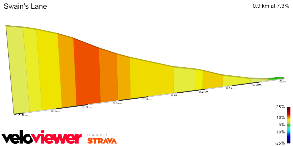 2D Elevation profile image for OFFICIAL 100Climbs No27 Swains Lane