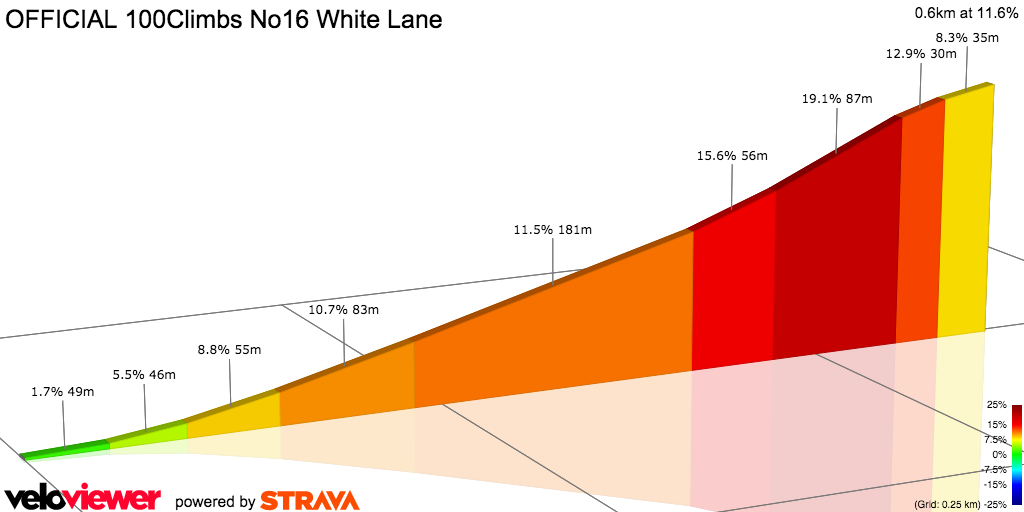 2D Elevation profile image for OFFICIAL 100Climbs No16 White Lane