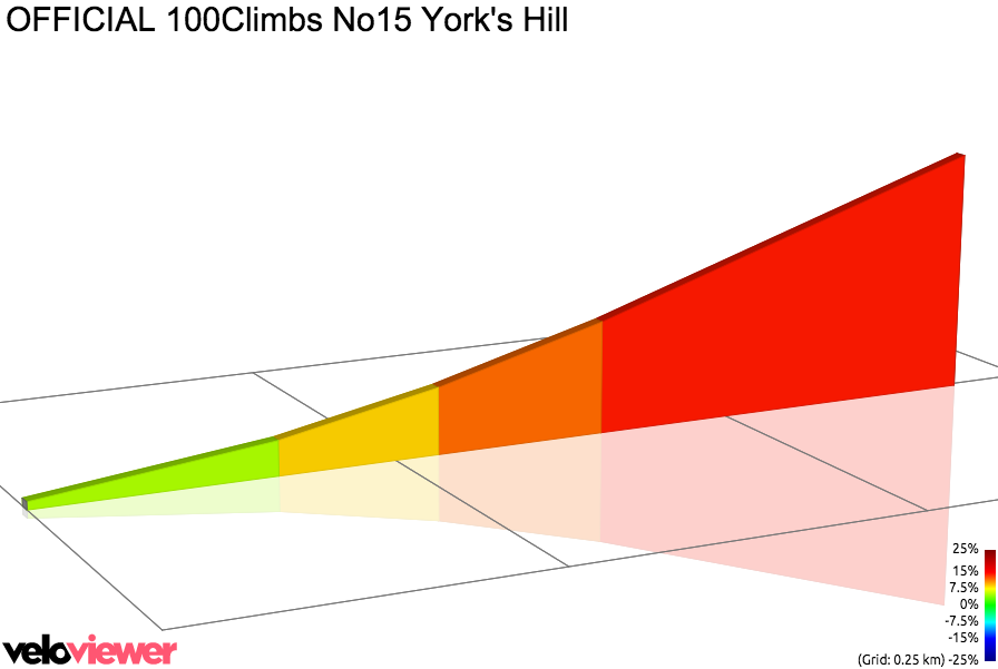 2D Elevation profile image for OFFICIAL 100Climbs No15 York's Hill