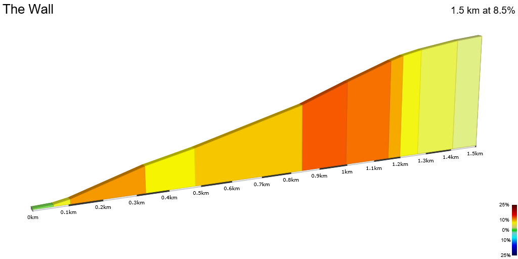 2D Elevation profile image for OFFICIAL 100Climbs No19 The Wall