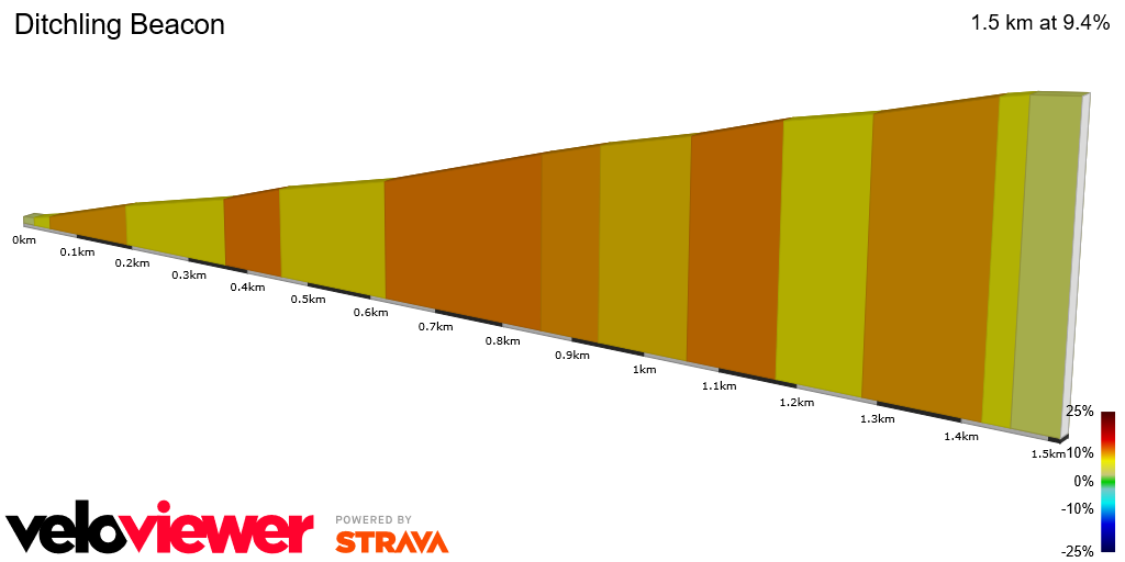 2D Elevation profile image for OFFICIAL 100Climbs No22 Ditchling Beacon