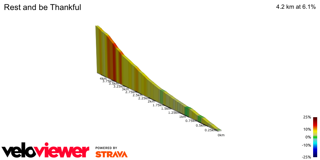 2D Elevation profile image for OFFICIAL 100Climbs No68 Rest and be Thankfull