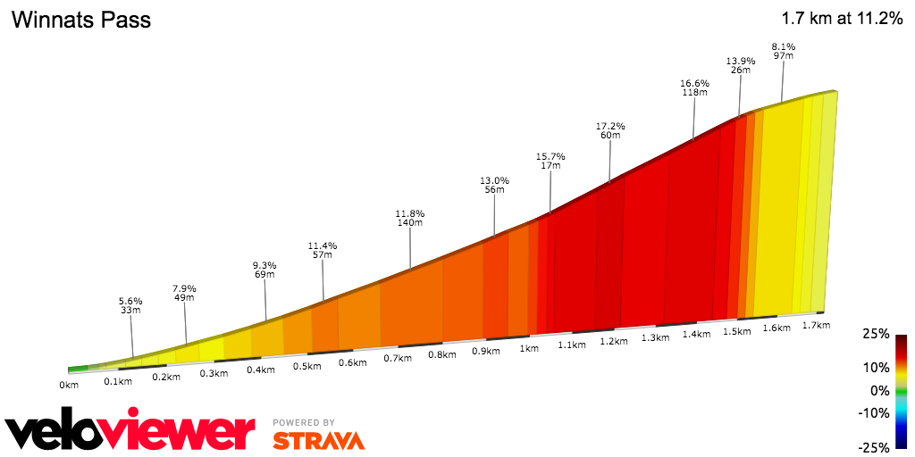 2D Elevation profile image for OFFICIAL 100Climbs No33 Winnats Pass