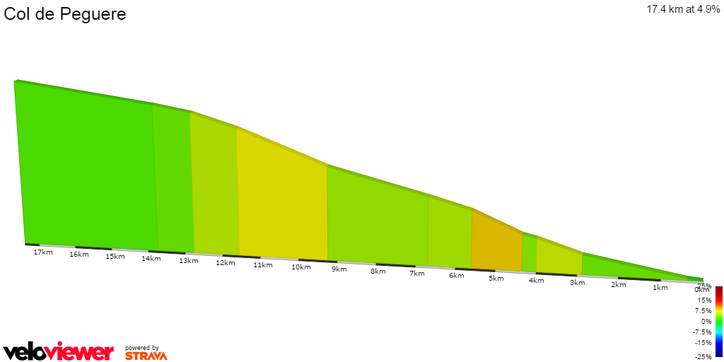 2D Elevation profile image for Col de Peguere
