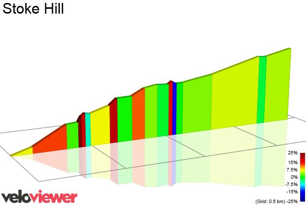 2D Elevation profile image for Stoke Hill Hillclimb Course