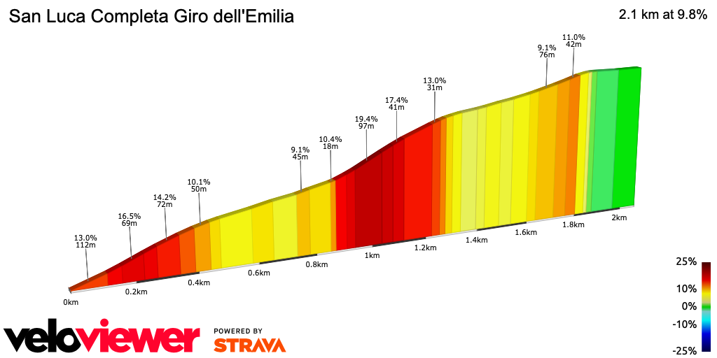 2D Elevation profile image for San Luca Completa Giro dell'Emilia