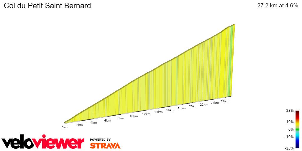 2D Elevation profile image for Col du Petit Saint Bernard