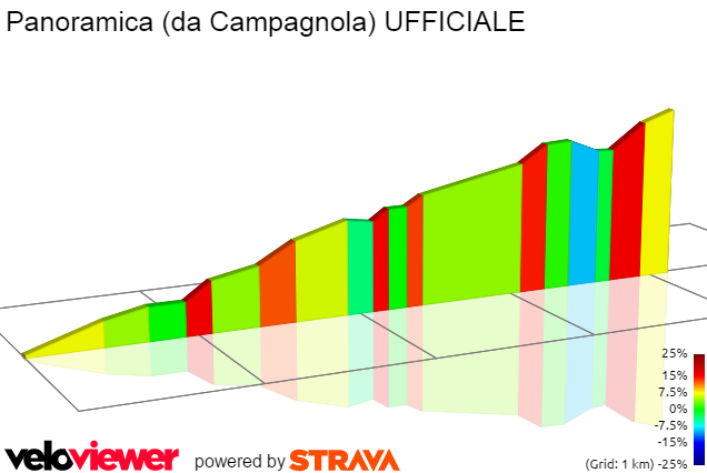 2D Elevation profile image for Panoramica (da Campagnola) UFFICIALE
